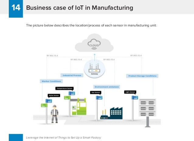 Business case of IoT in Manufacturing14 Leverage the Internet of Things to Set Up a Smart Factory The picture below descri...