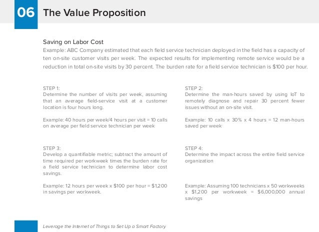 The Value Proposition06 Leverage the Internet of Things to Set Up a Smart Factory Saving on Labor Cost Example: ABC Compan...