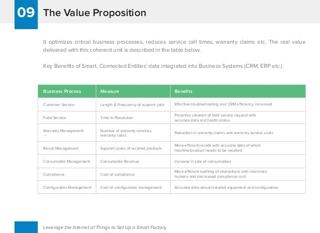 The Value Proposition09 Leverage the Internet of Things to Set Up a Smart Factory It optimizes critical business processes...