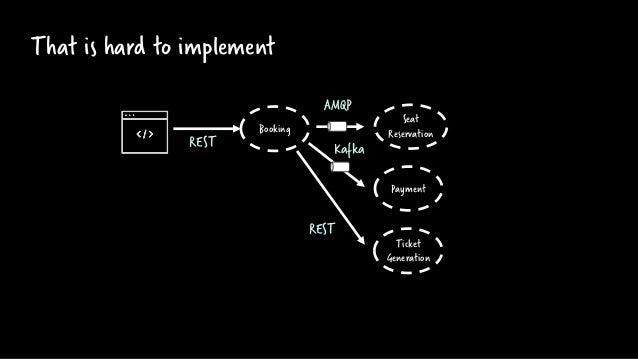 Workflow engines can help :-) Payment Seat Reservation Booking Ticket Generation REST