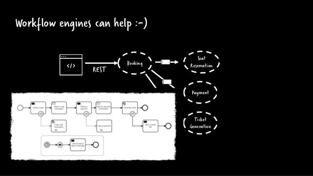 Workflow engines can help :-) Payment Seat Reservation Booking Ticket Generation REST Process Automation: Is stateful Can ...