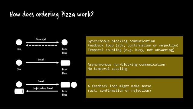 How does ordering Pizza work? Pizza Place You Phone Call Synchronous blocking communication Feedback loop (ack, confirmati...