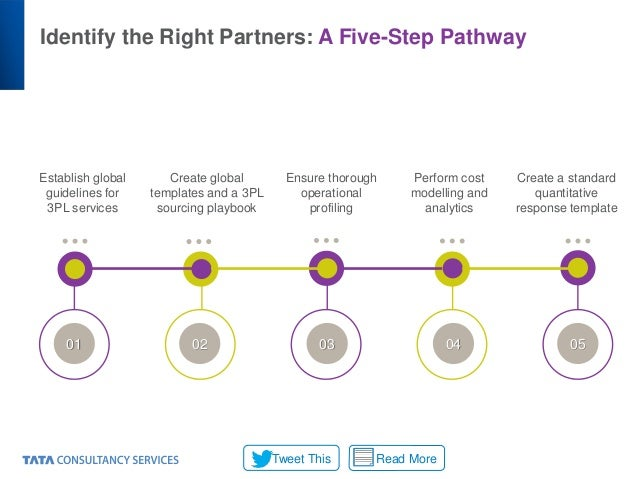 Identify the Right Partners: A Five-Step Pathway Read MoreTweet This Establish global guidelines for 3PL services Create g...