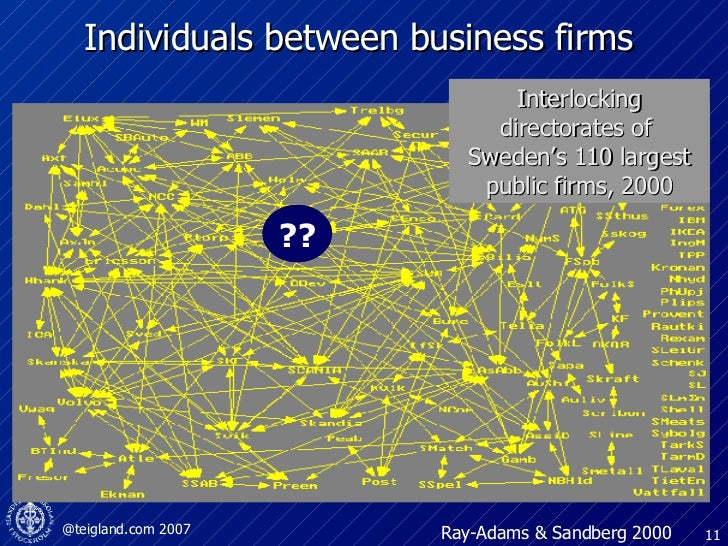 Individuals between business firms  SEB Ray-Adams & Sandberg 2000 Interlocking directorates of  Sweden's 110 largest publi...