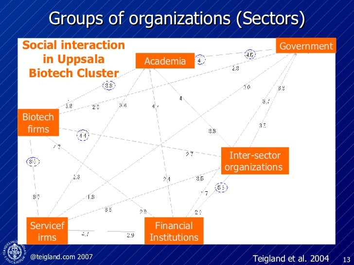 Groups of organizations (Sectors) Teigland et al. 2004 Social interaction in Uppsala Biotech Cluster Government Inter-sect...