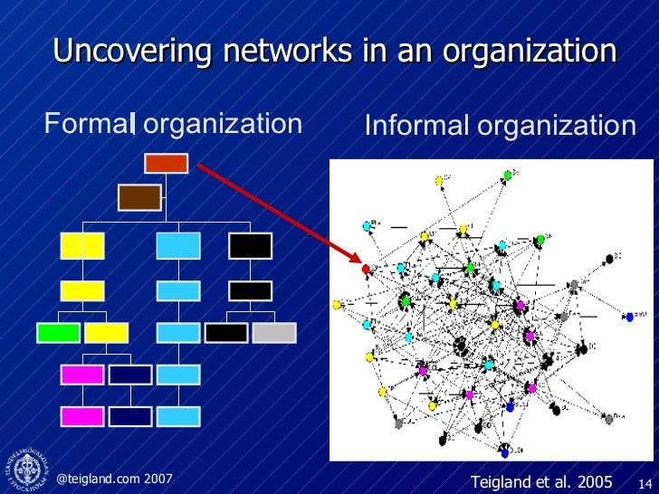 Uncovering networks in an organization Teigland et al. 2005 Formal organization Informal   organization