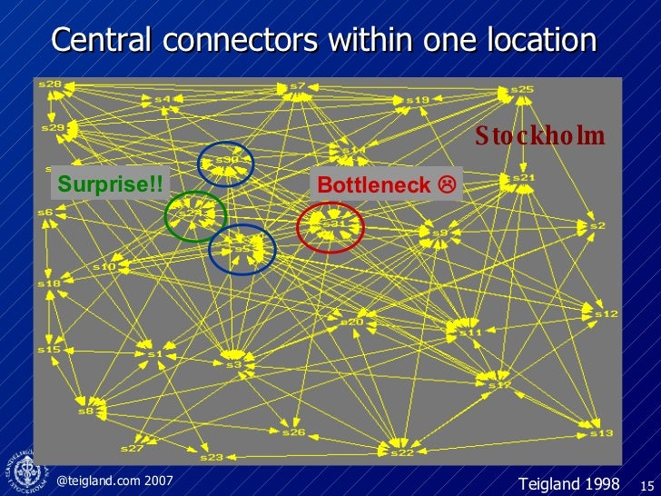 Central connectors within one location Bottleneck   Teigland 1998 Surprise!! Stockholm