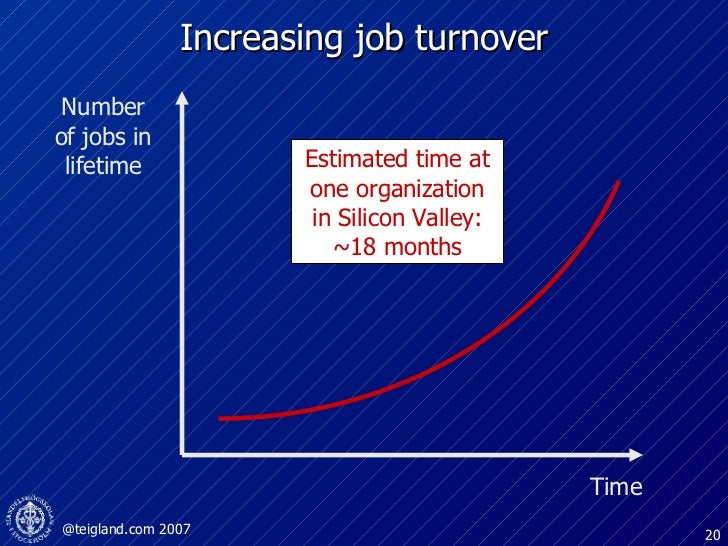Increasing job turnover Time Number of jobs in lifetime Estimated time at one organization in Silicon Valley: ~18 months