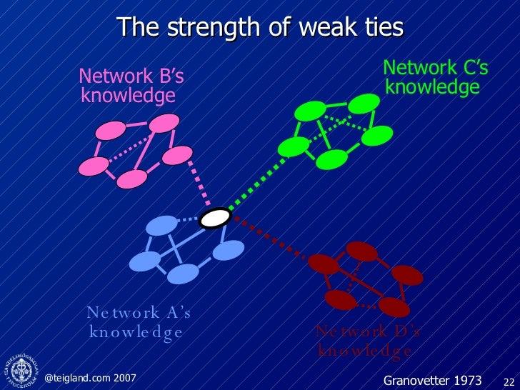 The strength of weak ties Network A's knowledge  Network D's knowledge  Network B's knowledge  Network C's knowledge  Gran...