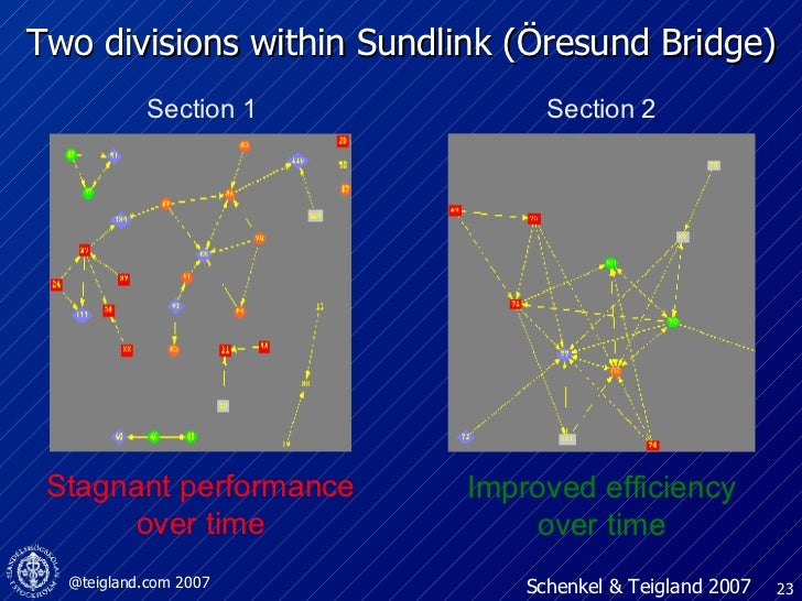 Two divisions within Sundlink (Öresund Bridge) Section 1 Section 2 Improved efficiency over time Stagnant performance over...