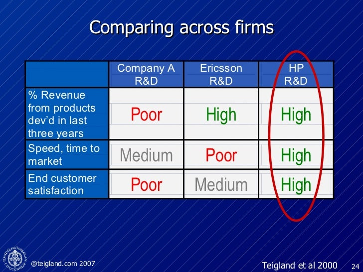 Comparing across firms Teigland et al 2000