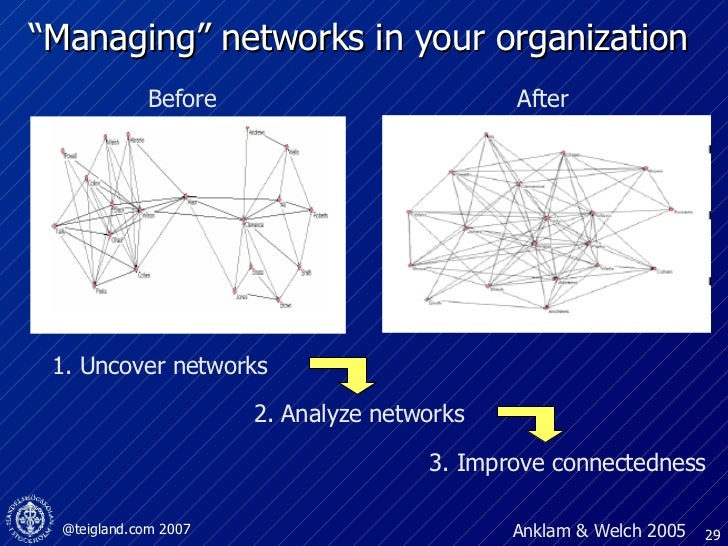 """Managing"" networks in your organization  Before After Anklam & Welch 2005 1. Uncover networks 2. Analyze networks 3. Impr..."