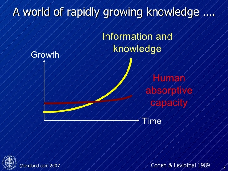 A world of rapidly growing knowledge …. Growth Time Information and knowledge Human  absorptive capacity Cohen & Levinthal...