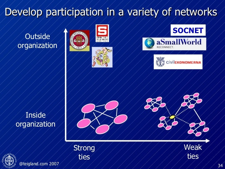 Develop participation in a variety of networks  Strong ties Weak ties Outside organization Inside organization SOCNET