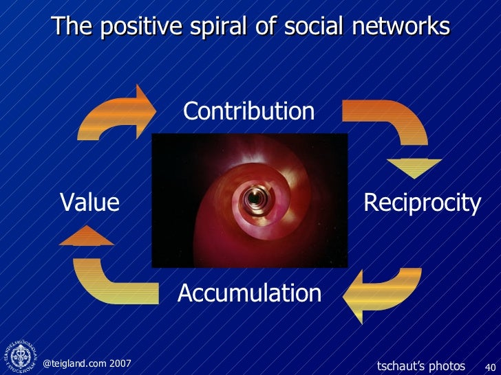 The positive spiral of social networks tschaut's photos Contribution Reciprocity Accumulation Value