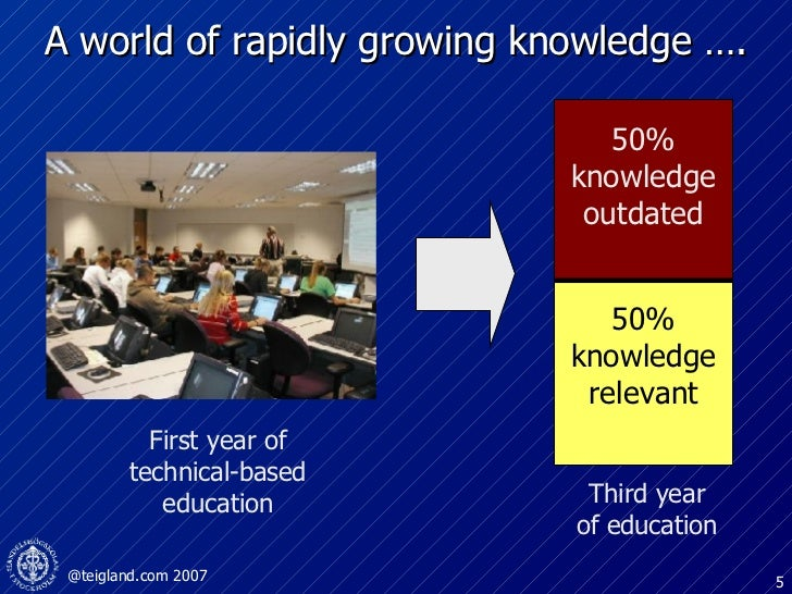A world of rapidly growing knowledge …. 50% knowledge relevant 50% knowledge outdated First year of technical-based educat...
