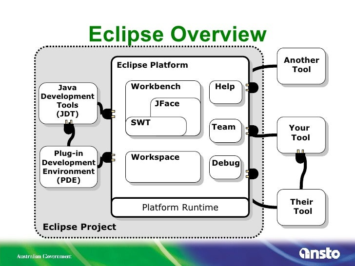 leveraging the eclipse ecosystem for the scientific community