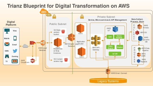 Leveraging aws for digital transformation services 9 trianz blueprint for digital transformation malvernweather Image collections