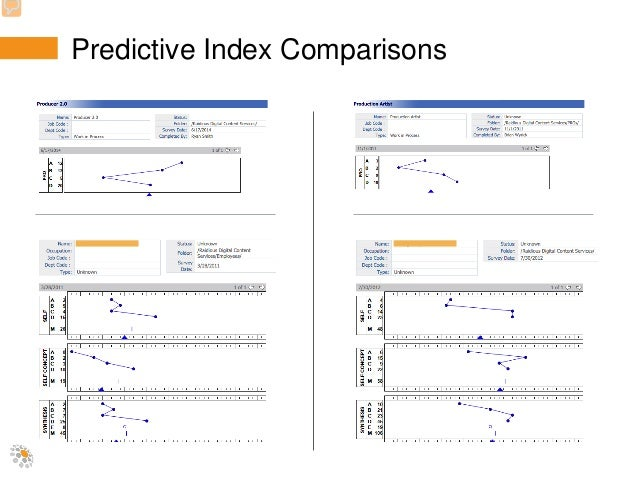 predictive index scoring template Leveraging Employee Assessments