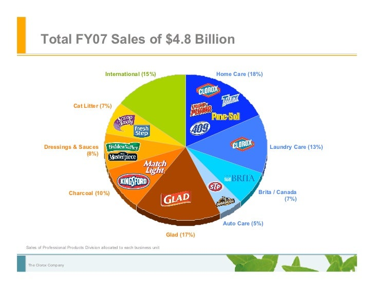 sustainability and clorox More green biz reporting from the sustainable brands '08 conference even the clorox company, with $48 billion in sales last year, has set out to get a piece of the proverbial green apple pie .