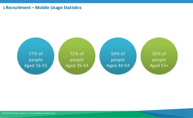 Leveraging mobile capabilities in your HR application Slide 3