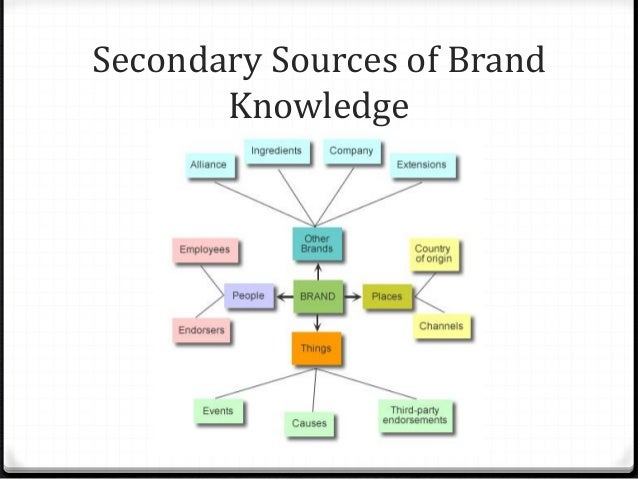 brand association Favorable, and unique brand associations in memory this article introduces a  methodology, brand concept maps, for eliciting brand association networks.