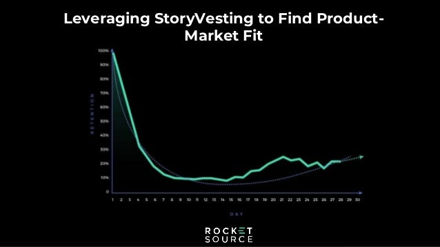 Leveraging StoryVesting to Find Product- Market Fit