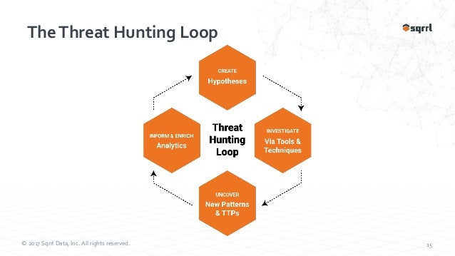 Leveraging Threat Intelligence to Guide Your Hunts