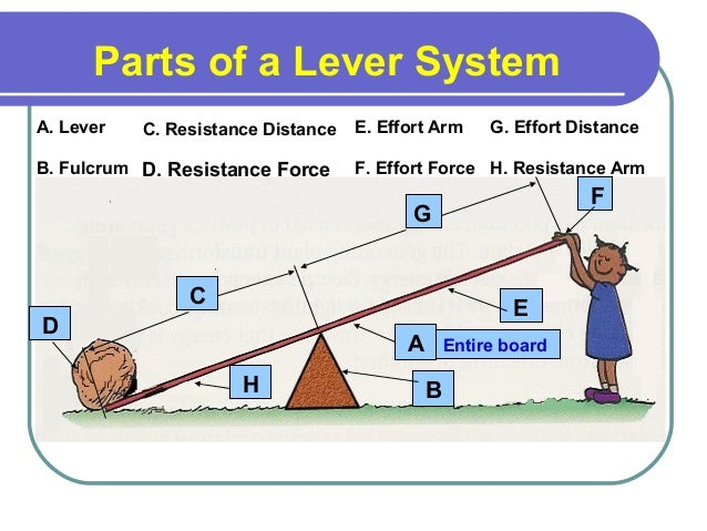 Levers examples