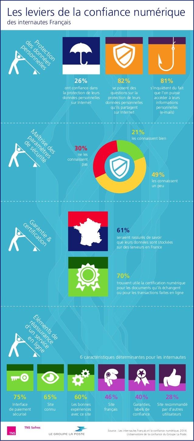 M aîtrise des param ètres de sécurité Protection desdonnées personnelles 26% ont confiance dans la protection de leurs donn...