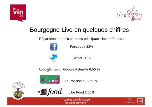 Bourgogne Live en quelques chiffres   Répartition du trafic entre les principaux sites référents :                        ...
