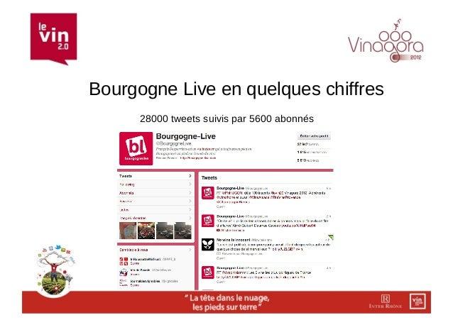 Bourgogne Live en quelques chiffres      28000 tweets suivis par 5600 abonnés