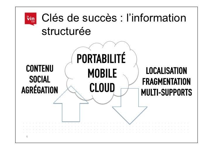 Clés de succès : l'information         structurée                PORTABILITÉ CONTENU                       LOCALISATION  S...