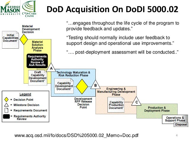 Oosd life cycle in ooad pdf