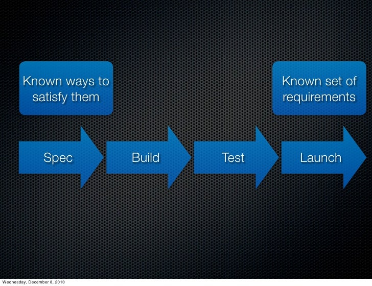 Known ways to                        Known set of         satisfy them                        requirements                ...