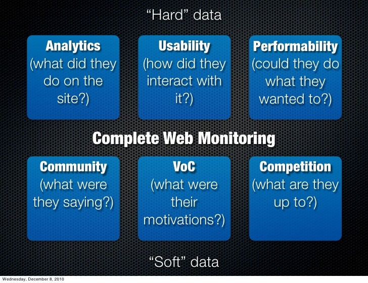 """""""Hard"""" data             Analytics                 Usability     Performability           (what did they           (how did..."""