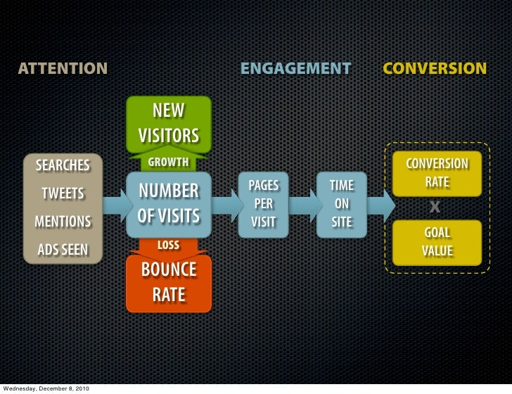 ATTENTION                             ENGAGEMENT     CONVERSION                                NEW                        ...
