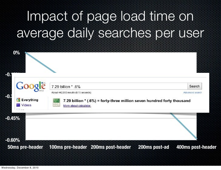 Impact of page load time on           average daily searches per user        0%  -0.15%  -0.30%  -0.45%  -0.60%   50ms pre...