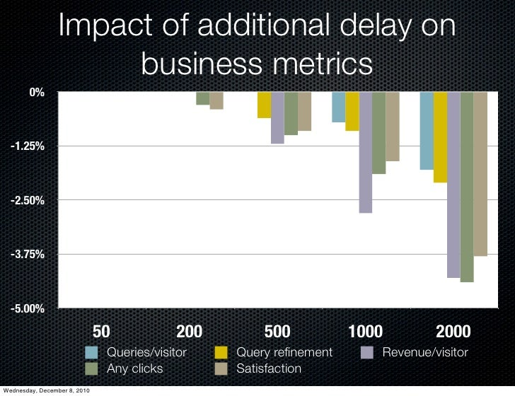 Impact of additional delay on                      business metrics        0%  -1.25%  -2.50%  -3.75%  -5.00%             ...