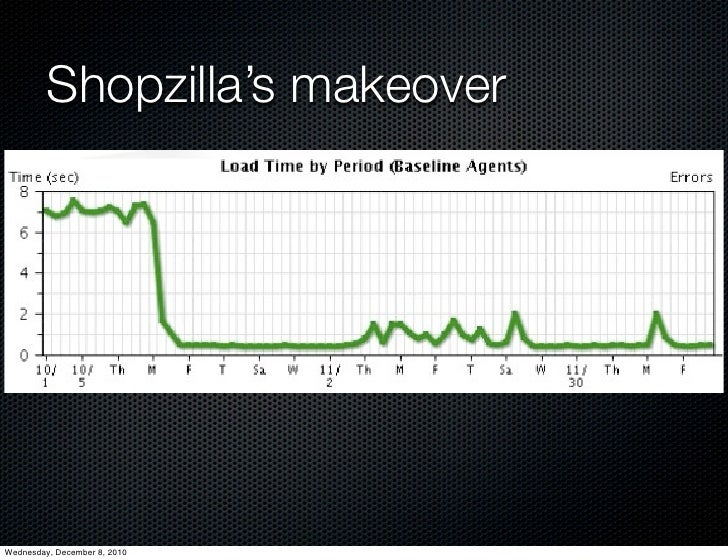 Shopzilla's makeoverWednesday, December 8, 2010