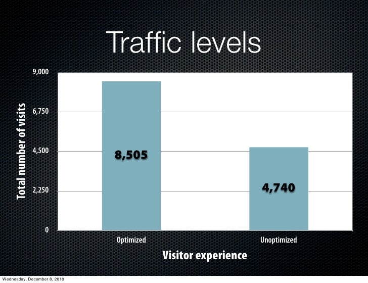 Traffic levels                              9,000     Total number of visits                              6,750            ...