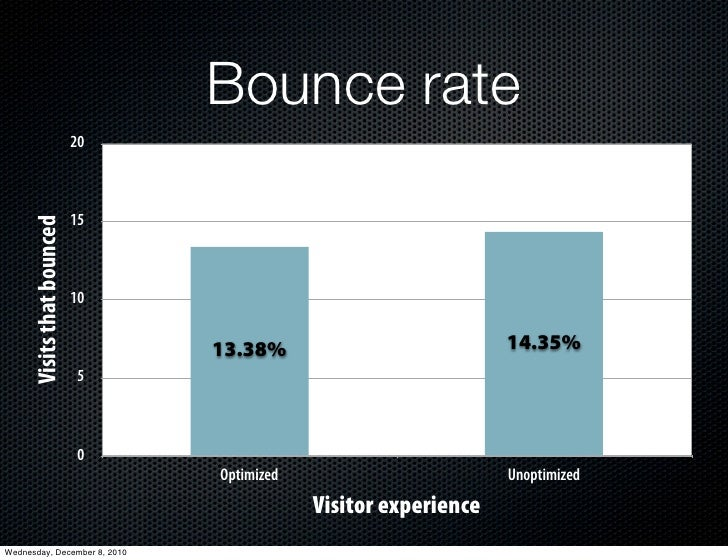 Bounce rate                            20                            15      Visits that bounced                          ...