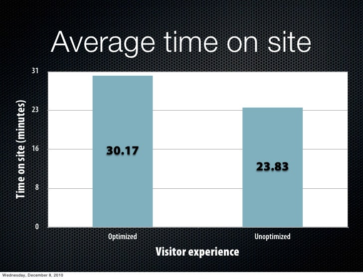 Average time on site                              31     Time on site (minutes)                              23           ...