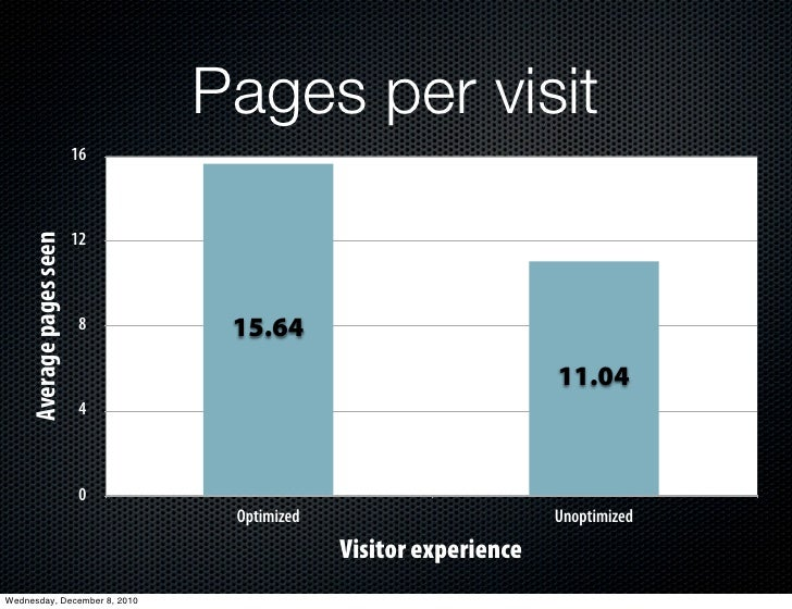Pages per visit                          16     Average pages seen                          12                           8...