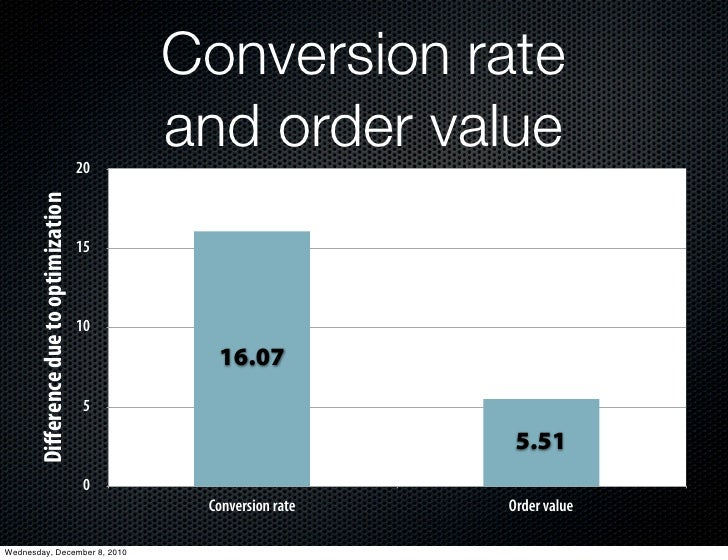 Conversion rate                                        20                                             and order value     ...