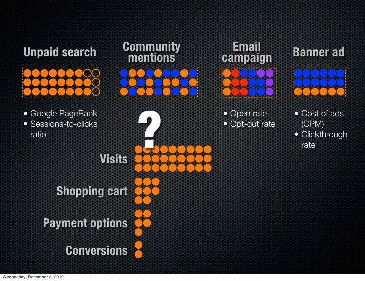 Unpaid search                  Community     Email          Banner ad                                         mentions   c...