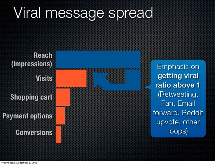 Viral message spread              Reach       (impressions)                Emphasis on                         Visits     ...