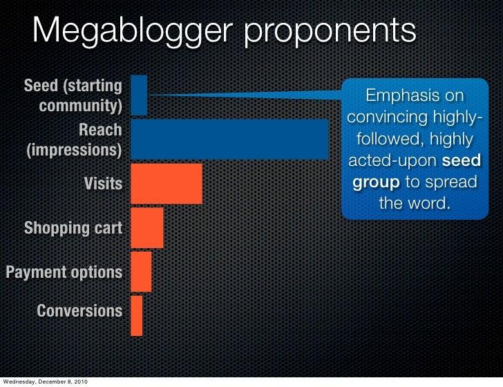 Megablogger proponents      Seed (starting                                    Emphasis on        community)               ...
