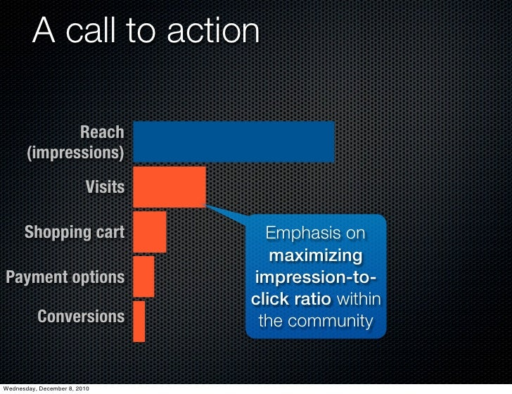 A call to action              Reach       (impressions)                         Visits      Shopping cart                 ...