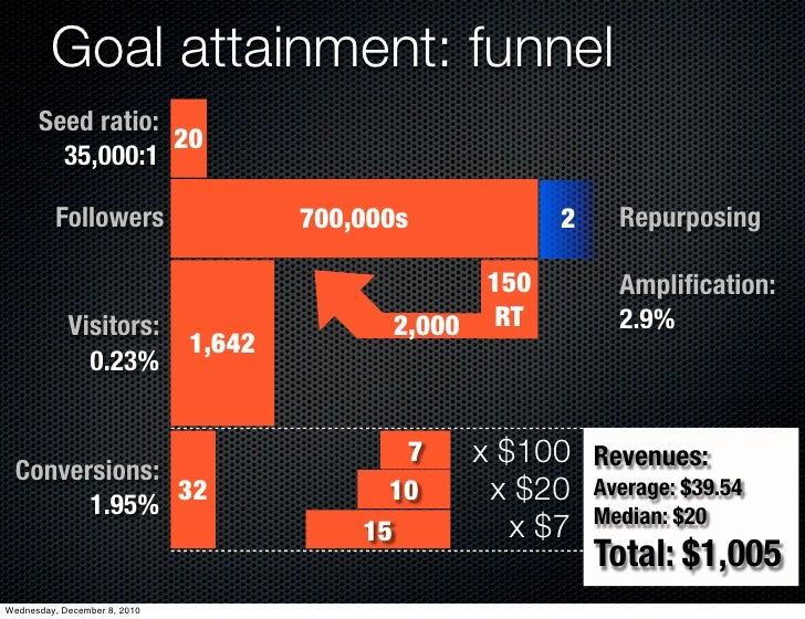 Goal attainment: funnel      Seed ratio:                  20        35,000:1          Followers                   700,000s...